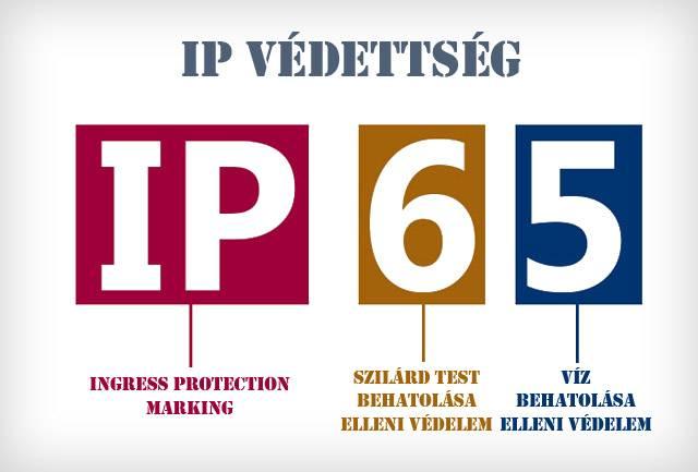 IP védettség minta