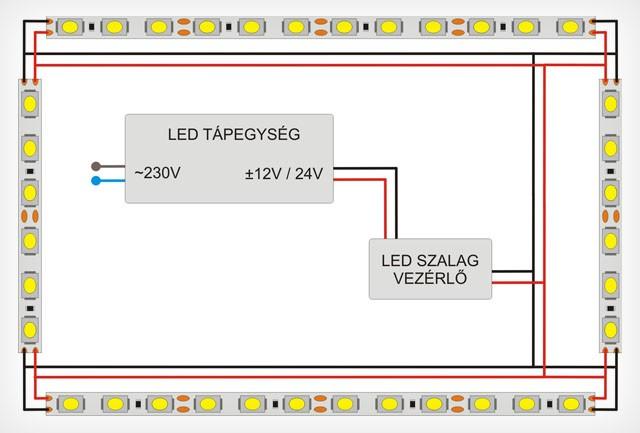 LED szalag gerincvezeték