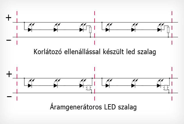 LONG RUN LED szalag elvi rajza