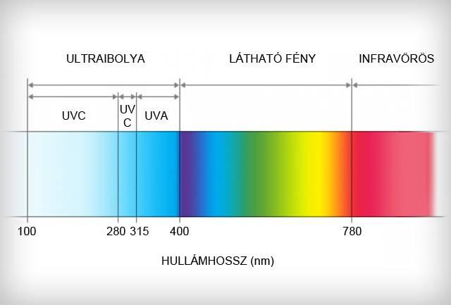 UV fényspektrum
